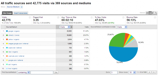 What search engines did people use to find my site?