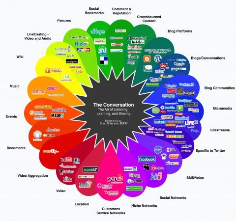 Brian Solis's Social Media Prism