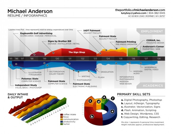 Michael Anderson's awesome infographic resume
