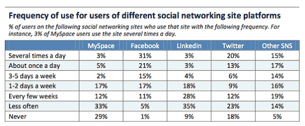 Frequency of interaction on social networks
