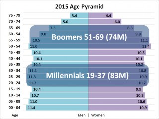 Age Pyramid