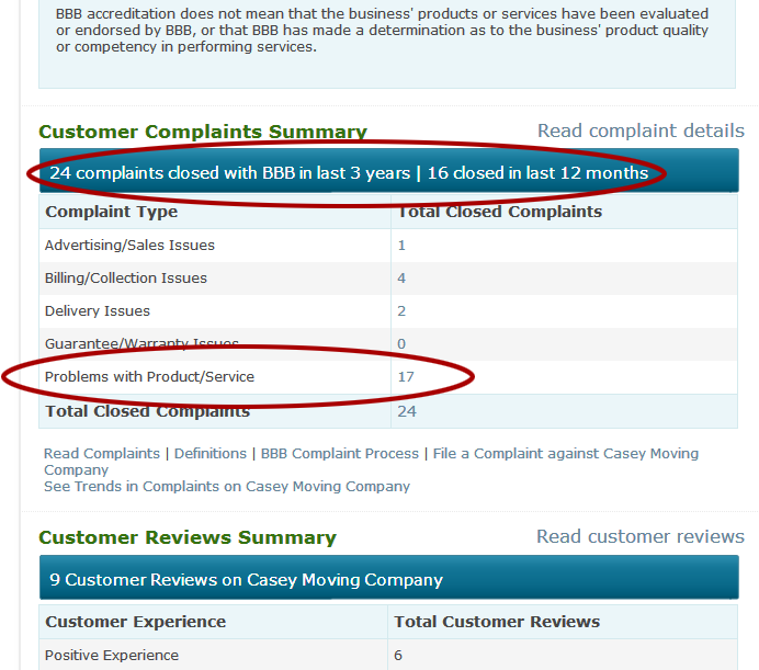 Casey Movers' Better Business Bureau complaints