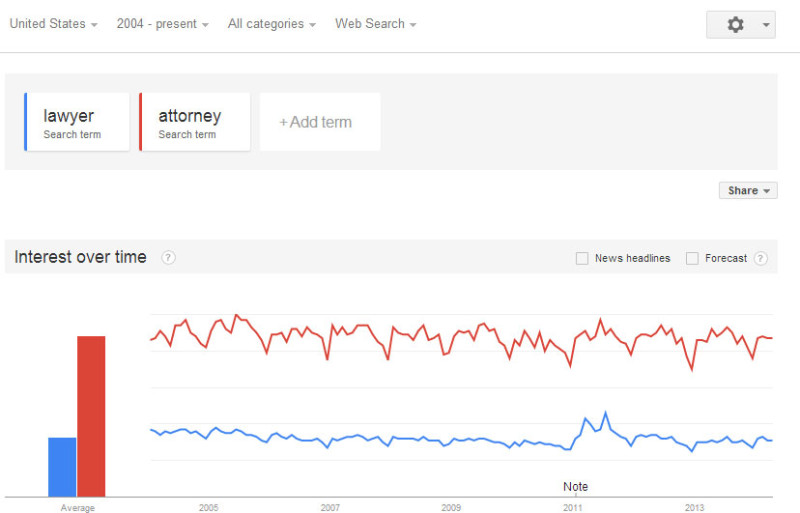 Google search volume for lawyer vs attorney